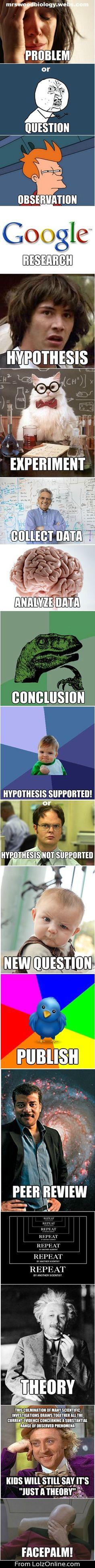 The Scientific Meme-thod