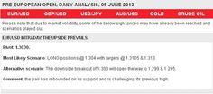 Daily Technical Analysis dari Fx Pro cukup Akurat Gbp Usd, Crude Oil, Technical Analysis, Positivity, Marketing, Optimism