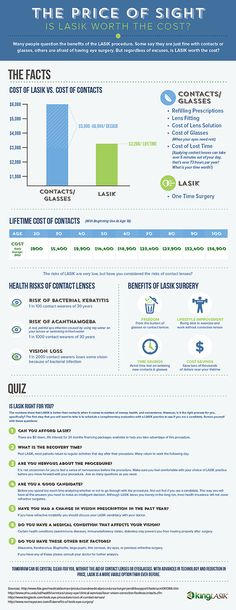 The Price of Sight: Is Lasik Worth the Cost? [Infographic]