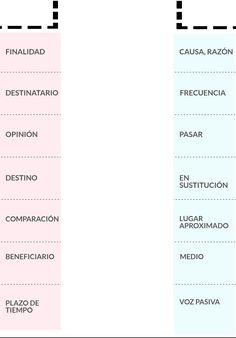 Cara A - Chuleta POR & PARA español    Spanish grammar lapbook  @LapizdeELE