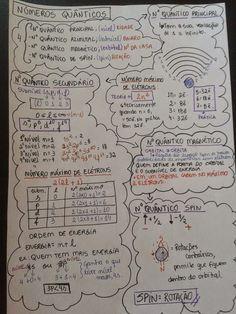 Mapa Mental Números quânticos