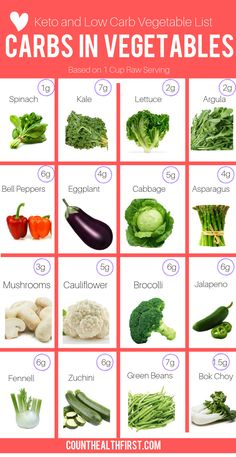 Did you know there are low carb vegetables that are less than one carb? Well there is and some are even zero calories! You make endless recipes with these low carb recipes. Perfect for the keto diet, and you don't have to eat salad everyday! Ketogenic Diet Meal Plan, Ketogenic Diet For Beginners, Keto Diet For Beginners, Keto Diet Plan, Diet Meal Plans, Ketogenic Recipes, Diet Menu, Induction Recipes, Meal Prep