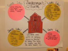 Charlottes Web Sensory Words Graphic Organizer  Link takes to blog, not specific blog page...so just reference the pic. -ep