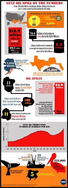 10 Infographics on Natural Disasters