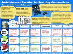 Social Content Curation for Learning Communities An infographic created for a MOOC at Stanford: Designing New Learning Environments. Made with too little space, too little skills, too little time and too little research. Lots of fun though. Web Social, Social Media Content, Instructional Technology, Educational Technology, Web 2.0, Information Literacy, 21st Century Learning, Brain Activities, Education And Training