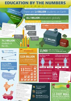 Education by the numbers | infographics student