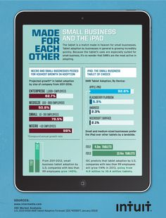 This graphic shows how small businesses are adopting tablets quickly. #Intuit #SmBiz