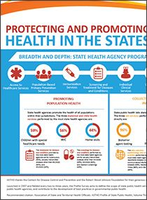 Infographic: Protecting and Promoting Health in the States