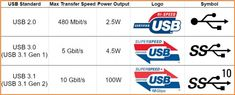 USB Speed and Power Comparison Chart Gen 1, Diy Electronics, Usb, Chart