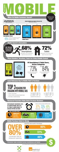 Mobile consumers do it differently depending on the vertical [INFOGRAPHIC]  #mobilemarketing
