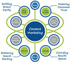 #ContentMarketing Builds Brands and Attracts Search Engines