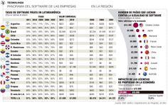 Más de la mitad de las empresas usan software pirata La Andi lidera campaña para reducir esta cifra y hacer más competitivas a las empresas colombianas.