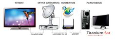 THE BEST Cardsharing CCcam Server in Europe,cheap prices reliable service NO freezing,198 servers combined in 3 C lines to give the fastest service on the net #cccamserver http://www.titaniumsat.net