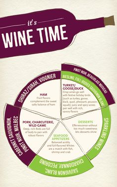 It's wine time! Need some help pairing the right wine with your Thanksgiving meal? CLICK HERE!