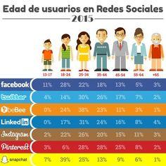 Hola: Una infografía sobre la Edad de los usuarios de Redes Sociales. Vía Un…
