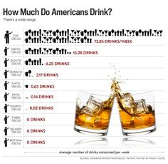 """There's a gap between how we perceive """"normal"""" alcohol consumption and what's actually happening! It's pretty surprising just how many adults don't drink, or drink rarely."""