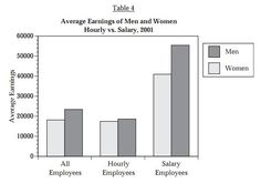 gender discrimination in indian society essay The Data Behind the Walmart Gender Discrimination Lawsuit . Gender Inequality, Persuasive Essays, Argumentative Essay, Ap Language And Composition, Social Science Project, Essay Writing Tips, Essay Examples, In Law Suite