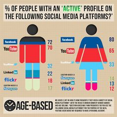 Know you audience's Demographics and interest, tailor the tone and style of your contents towards your key demographics. #socialmediatips #strategy #contentTips #socialmediaanalysis  #contents #marketing #socialmedia #socialmediamarketing  #socialmediabusiness #socialglims #mydubai #dubai #expo2020 #c