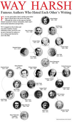 Famous Authors Who Hated Each Other's Writing. - click on the link below the image to use interactive map