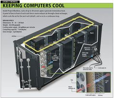 Keeping Computers Cool