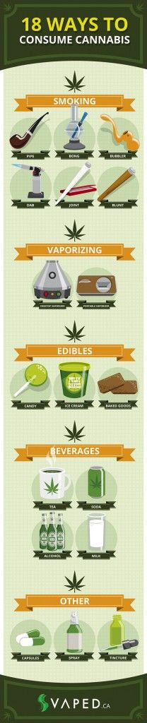 18 Ways To Consume Cannabis