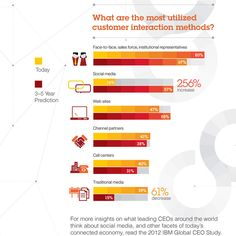 CEOs erwarten Social-Media-Boom im Kundenkontakt