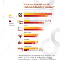 CEOs erwarten eine steigende Bedeutung von Social Media in den Kundenbeziehungen