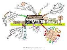 Mindfulness Based Art Therapy Exercises: Strengthening One's Mind, Body, and Spirit - BayArt Mind Maps, Mindfulness Practice, Mindfulness Meditation, Teaching Mindfulness, Therapy Tools, Art Therapy, Therapy Ideas, Jon Kabat Zinn, Dbt
