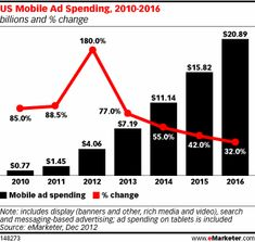US Mobile Ad Spending Jumps to $4 Billion - eMarketer