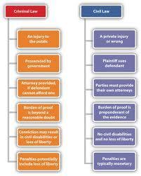 Differences Civil common law Criminal procedural - Google Search