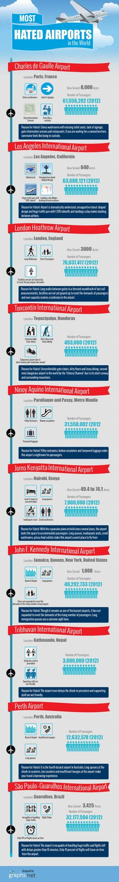 The world's most-hated airports are not necessarily the worst. But many frequent travelers and other visitors that have been experienced a harrowing time at these airports as some of them are poorly constructed and managed. Greatest Adventure, Adventure Time, Risk Management, Airports, Travel And Leisure, Travel Style, Languages, Infographics, Vip