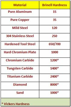 Alloy Steel Hardness Chart | Table showing Hardness Comparisons