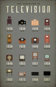 The Evolution of Television Infographic