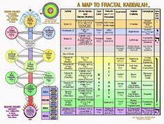 Kabbalah: Il Suo Significato Profondo Kabbalah: il suo significato profondo NASCE L'OBBLIGO DI UNA SOTTOLINEATURA PER EVIDENZIARE I GIUSTI... Chakras, Structure Of The Universe, Reiki, Diagram Chart, Sacred Geometry Art, Dark Energy, Spirit Science, Meditation Music, Book Of Shadows