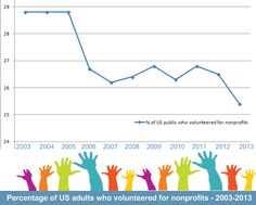 #Volunteer rates for US #nonprofits fall again in 2013 http://www.miratelinc.com/blog/volunteer-rates-for-us-nonprofits-fall-again-in-2013/ #fundraising