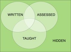 """My Aspergers Child: Explaining the """"Hidden Curriculum"""" to Children on the Autism Spectrum. Pinned by SOS Inc. Resources. Follow all our boards at pinterest.com/sostherapy/ for therapy resources."""