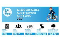 Die bike to work Challenge 2017 bricht sämtliche Rekorde.