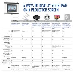 6 Ways to Show Your iPad on a Projector Screen — Tony Vincent - Learning in Hand