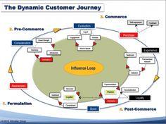 Het creëren van een positieve klantervaring begint bij het optimaliseren van touchpoints; contactmomenten tussen organisatie en doelgroep.