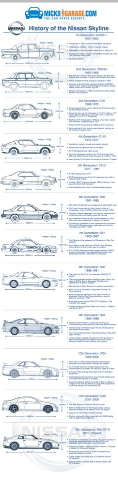 The History of the Nissan Skyline is long and varied. Our infographic charts its progress from the very beginning back in 1957