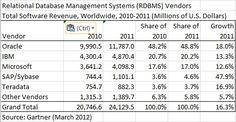 Oracle the clear leader in $24 billion RDBMS market - Eye on Oracle