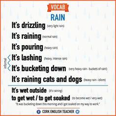 Forum | ________ Learn English | Fluent LandVocabulary: RAIN | Fluent Land