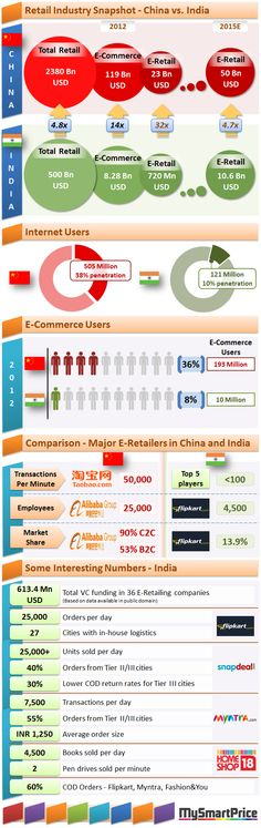 Ecommerce: India Vs. China & Why 600Mn VC money is still not enough