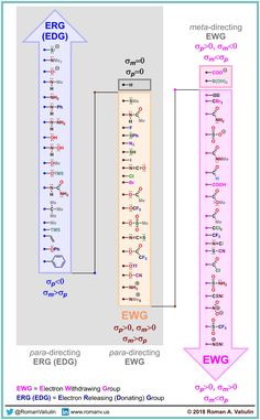 Visit the post for more. Chemistry Basics, Chemistry Study Guide, Chemistry Notes, Chemistry Lessons, Science Notes, Science Chemistry, Organic Chemistry Reactions, Molecular Geometry, Chemistry Classroom