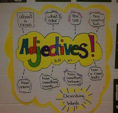 Adjectives-Anchor Chart  @Annie TeachHub