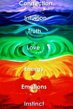 Sacred Shamanic Medicine and Reiki Healing in Berlin Chakra Art, Chakra Healing, Healing Meditation, Chakras, Reiki, Internal Energy, Chakra Alignment, Love Energy, Spiritual Development