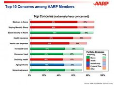 What Do Older Investors Worry About? Here's Their Top 10