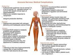 The 3 eating disorders--anorexia nervosa, bulimia nervosa, and binge eating--occur at a frequency far greater than usually realized Ways To Help Depression, Dealing With Depression, Psychiatric Nursing, Anorexia Recovery, Bone Loss, Nursing Tips, Depression Treatment, Signs And Symptoms, Neurotransmitters