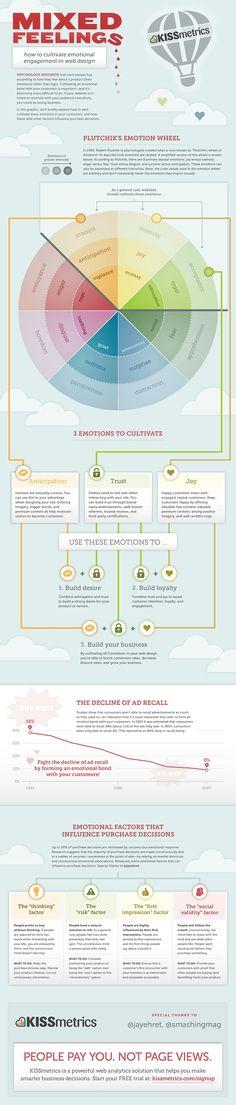 How to cultivate emotional engagement  in web design - Como cultivar o engajamento emocional com web design