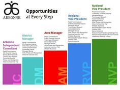 Are you looking for an opportunity to start a business you can grow from the comforts of your own home, working will products you'll love? Would you like to work for yourself and make a full time income on part time hours? Would you like a career that is flexible and that works around your family life or other commitments? Arbonne could be exactly what you are looking for! Contact me for more information